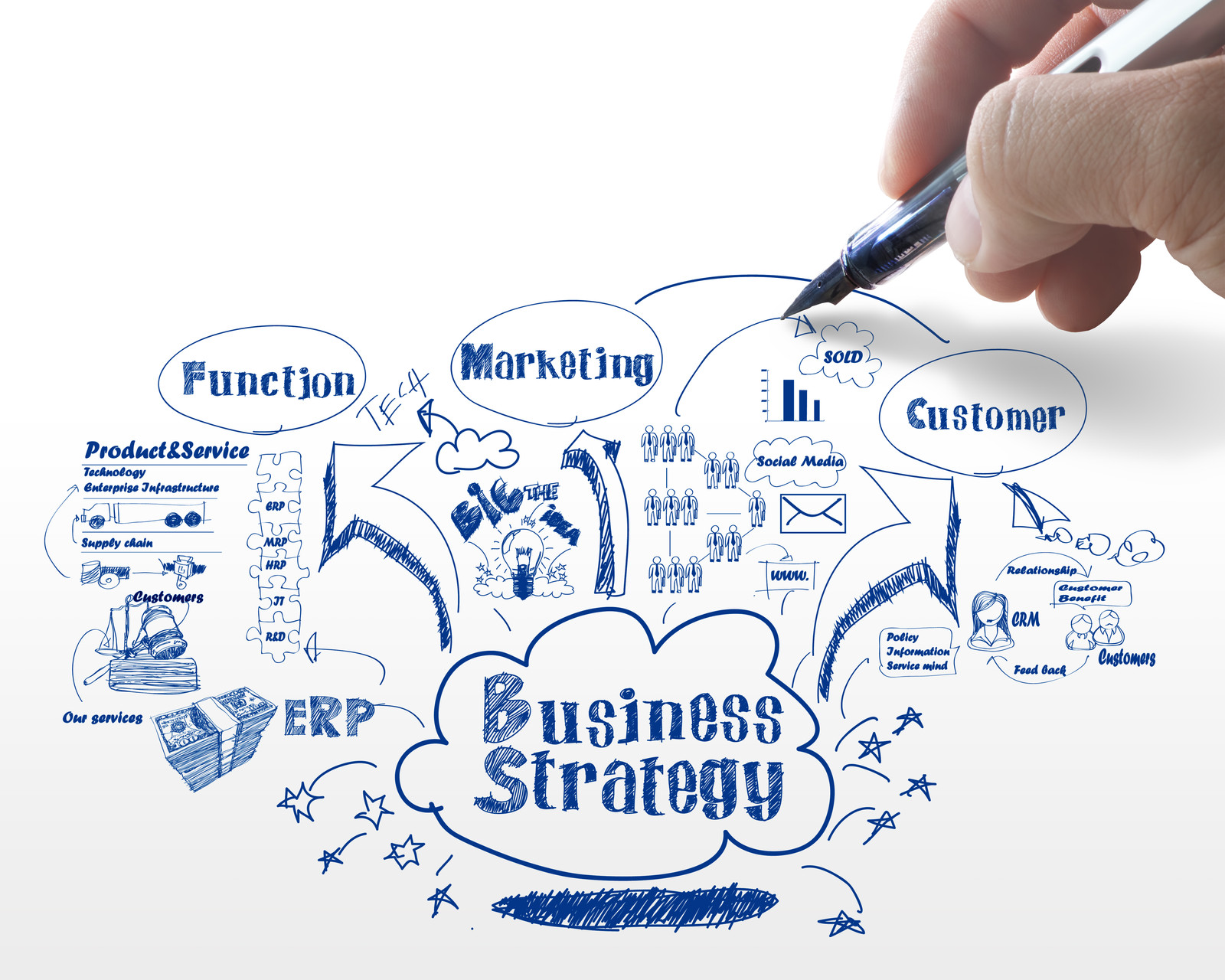 Business Strategy & Planning